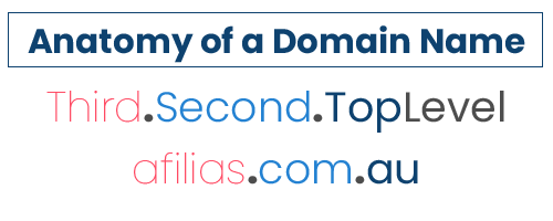 domain name levels