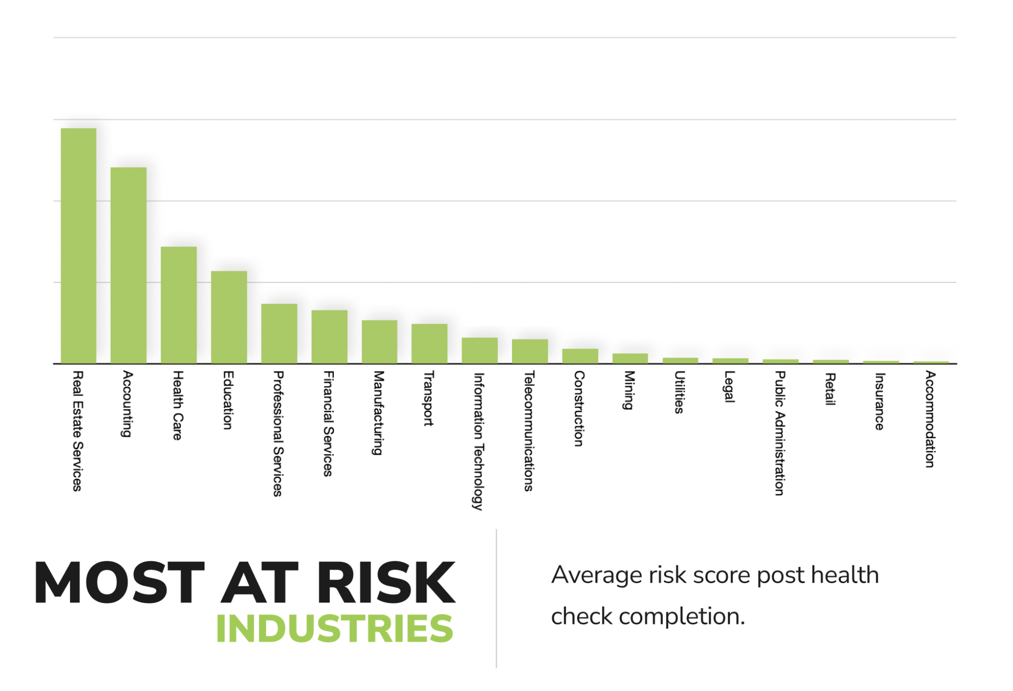 Highest risk industries for cybersecurity exploits in Australia